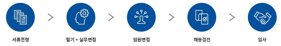서류전형 → 필기 및 실무면접 → 임원면접 → 채용검진 → 입사